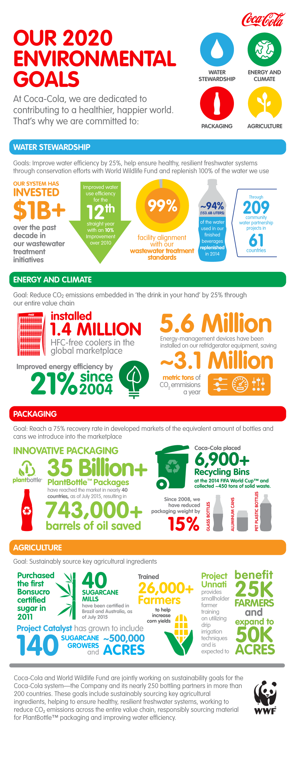 Infographic: Our 2020 Environmental Goals: The Coca-Cola ...